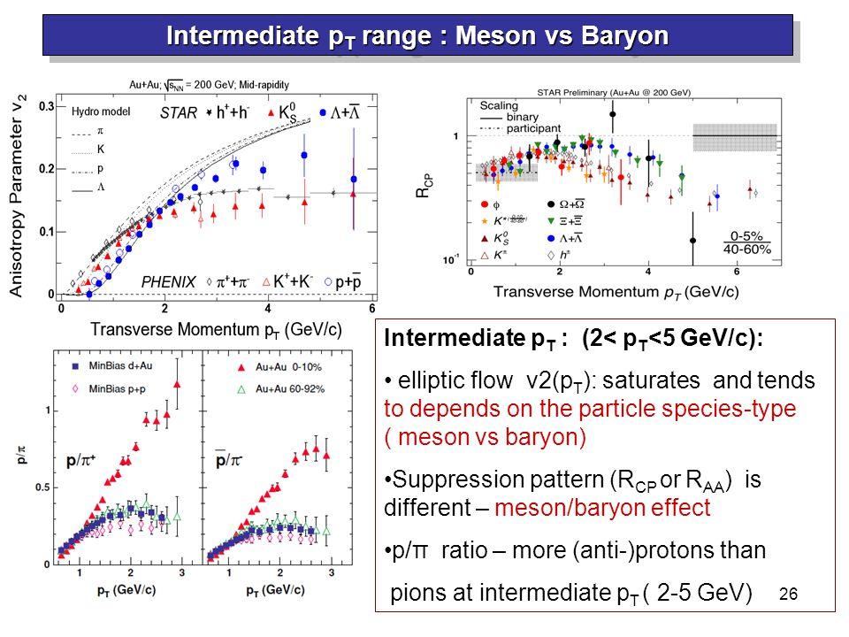 R. Lacey, SUNY Stony Brook 26 Intermediate p T range : Meson vs Baryon Intermediate p T : (2< p T <5 GeV/c): elliptic flow v2(p T ): saturates and ten