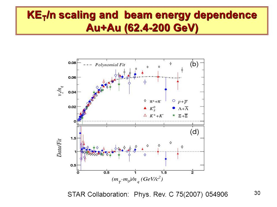 R. Lacey, SUNY Stony Brook 30 KE T /n scaling and beam energy dependence Au+Au (62.4-200 GeV) STAR Collaboration: Phys. Rev. C 75(2007) 054906