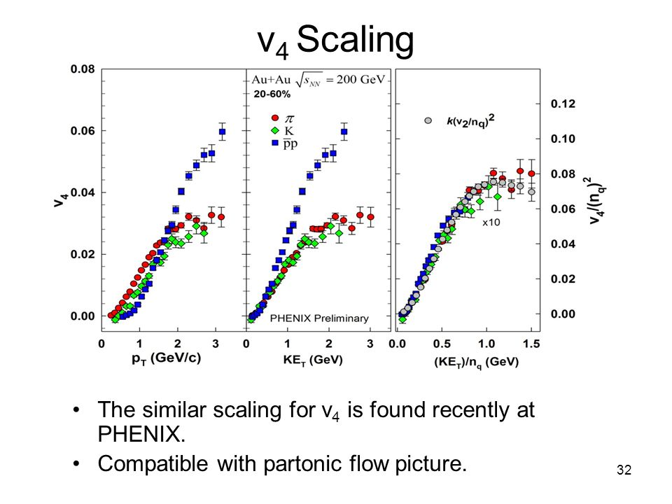 R. Lacey, SUNY Stony Brook 32 v 4 Scaling The similar scaling for v 4 is found recently at PHENIX.