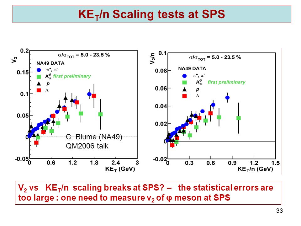 R. Lacey, SUNY Stony Brook 33 KE T /n Scaling tests at SPS V 2 vs KE T /n scaling breaks at SPS.