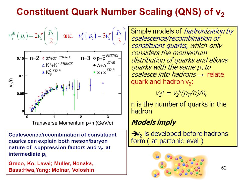 R. Lacey, SUNY Stony Brook 52 Constituent Quark Number Scaling (QNS) of v 2 Simple models of hadronization by coalescence/recombination of constituent