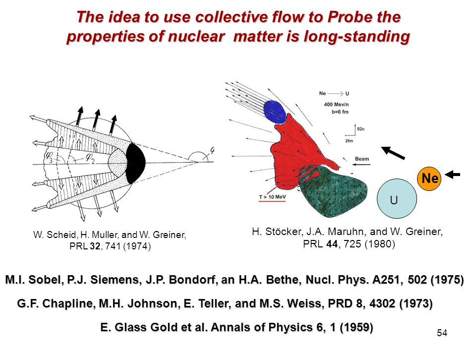 R. Lacey, SUNY Stony Brook 54 The idea to use collective flow to Probe the properties of nuclear matter is long-standing W. Scheid, H. Muller, and W.