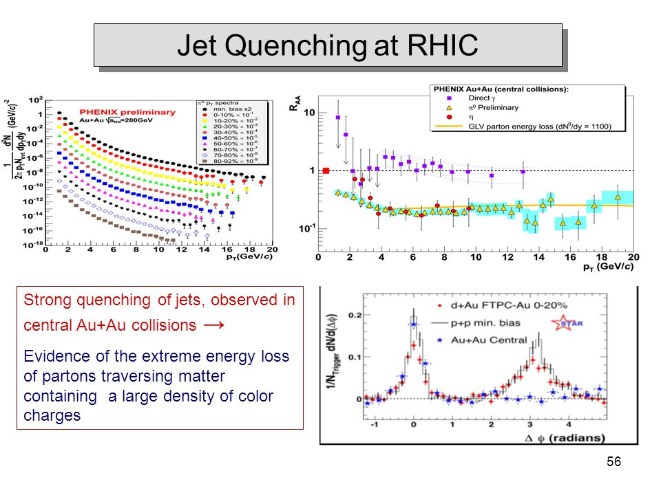 R. Lacey, SUNY Stony Brook 56 Jet Quenching at RHIC Strong quenching of jets, observed in central Au+Au collisions → Evidence of the extreme energy lo