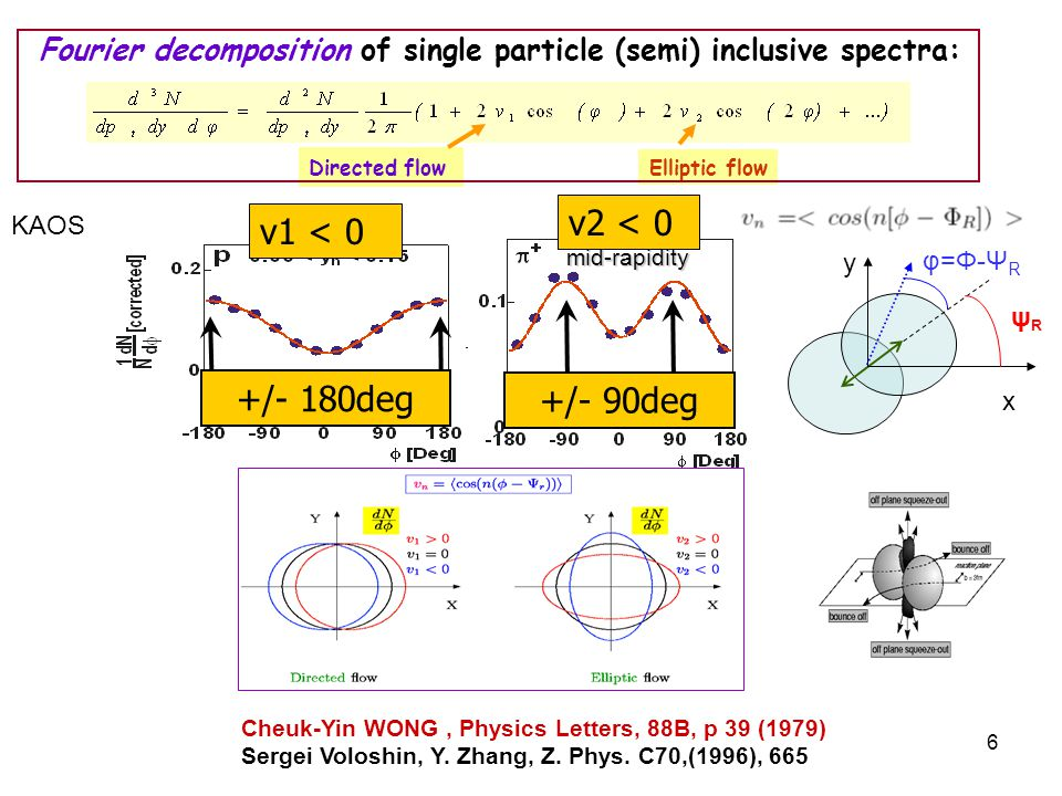 R. Lacey, SUNY Stony Brook 6 +/- 90deg v2 < 0 mid-rapidity Cheuk-Yin WONG, Physics Letters, 88B, p 39 (1979) Sergei Voloshin, Y. Zhang, Z. Phys. C70,(