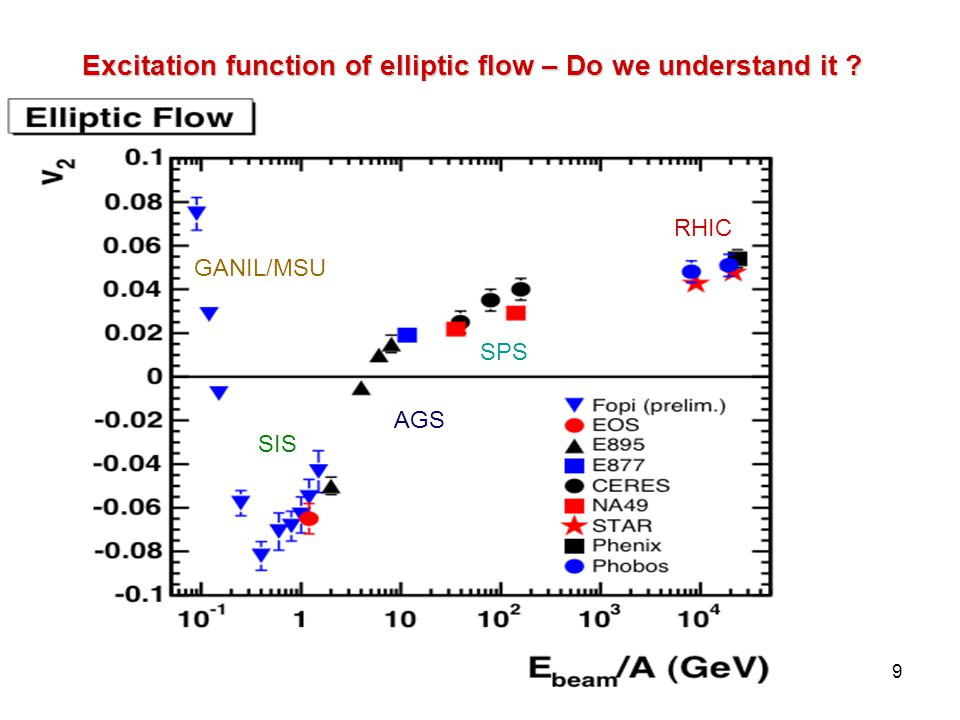 R.Lacey, SUNY Stony Brook 20 ε drives pressure gradients which result in flow.