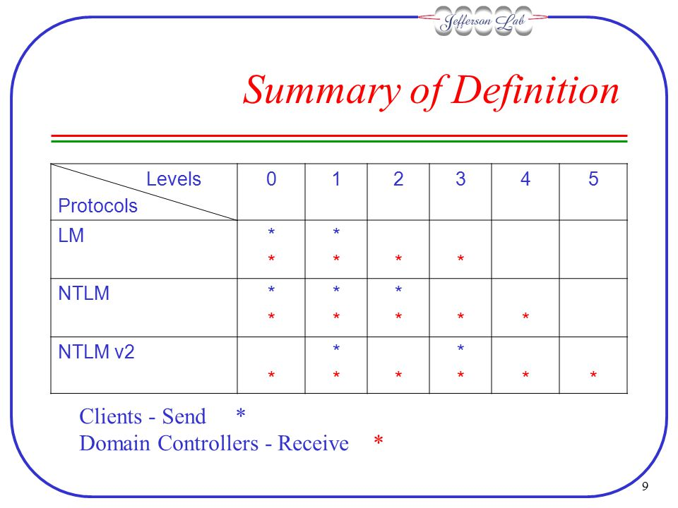 9 Summary of Definition Levels Protocols 012345 LM**** ****** NTLM**** **** ****** NTLM v2 * ***** ****** Clients - Send * Domain Controllers - Receive *