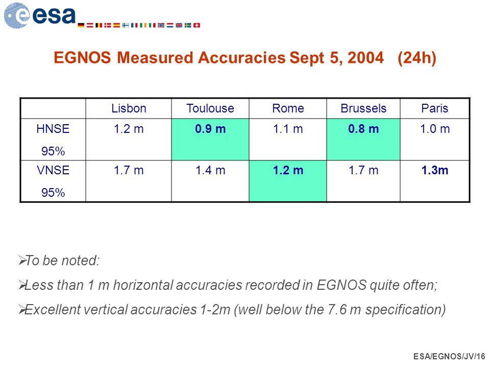 ESA/EGNOS/JV/16 EGNOS Measured Accuracies Sept 5, 2004 (24h) LisbonToulouseRomeBrusselsParis HNSE 95% 1.2 m0.9 m1.1 m0.8 m1.0 m VNSE 95% 1.7 m1.4 m1.2
