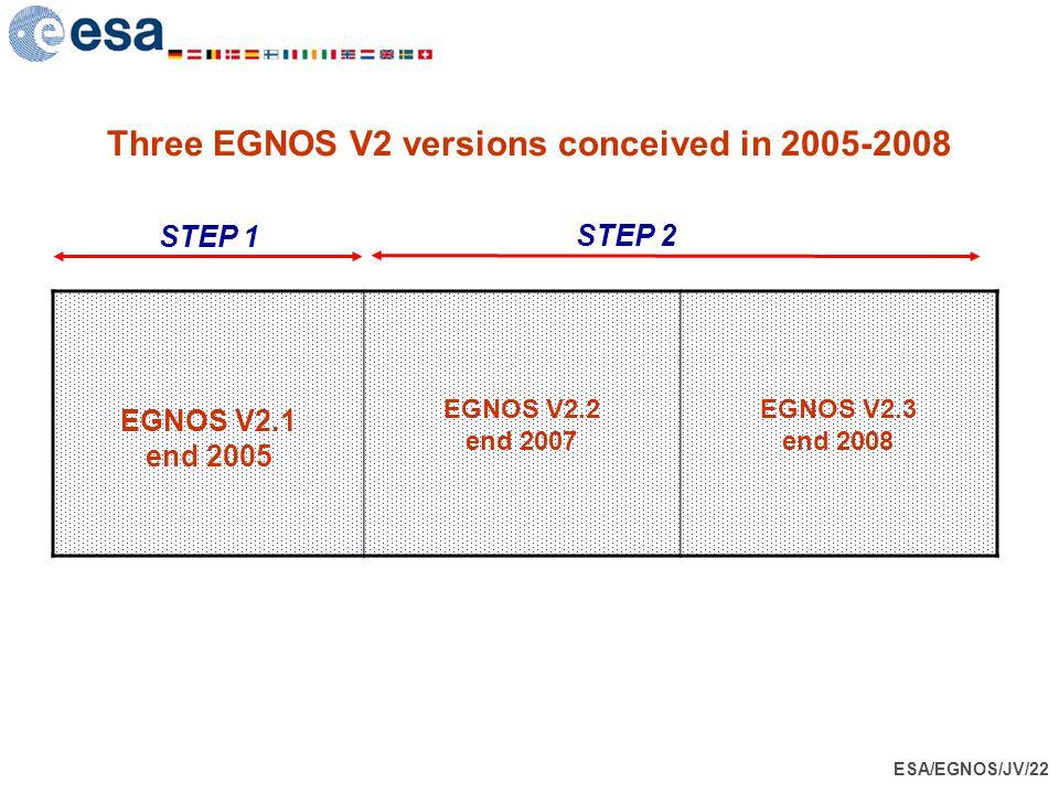 ESA/EGNOS/JV/22 Three EGNOS V2 versions conceived in 2005-2008 EGNOS V2.1 end 2005 EGNOS V2.2 end 2007 EGNOS V2.3 end 2008 STEP 1 STEP 2