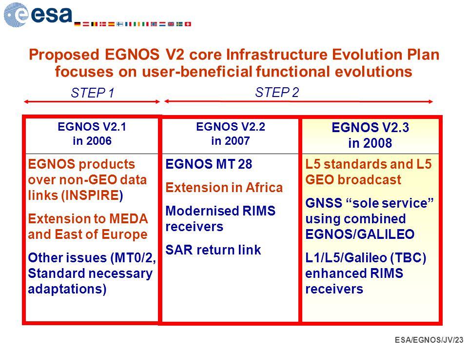 ESA/EGNOS/JV/23 Proposed EGNOS V2 core Infrastructure Evolution Plan focuses on user-beneficial functional evolutions EGNOS V2.1 in 2006 EGNOS V2.2 in