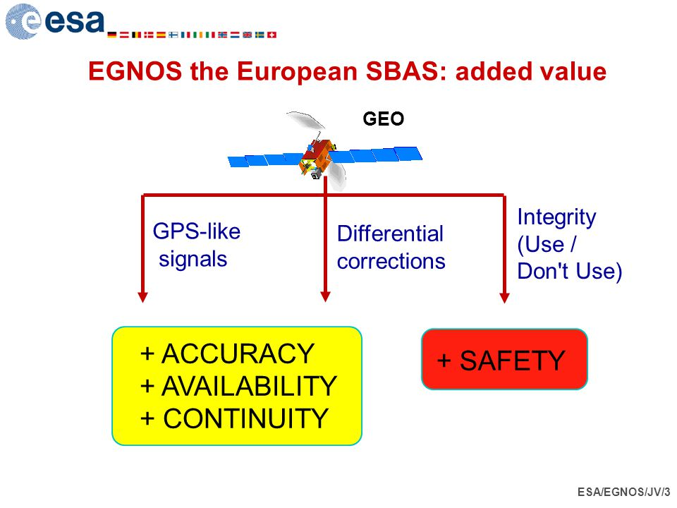 ESA/EGNOS/JV/3 EGNOS the European SBAS: added value GPS-like signals Differential corrections Integrity (Use / Don't Use) + ACCURACY + AVAILABILITY +