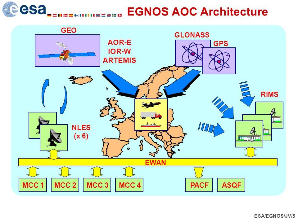 ESA/EGNOS/JV/5 EGNOS AOC Architecture GPS GLONASS GEO NLES (x 6) RIMS EWAN AOR-E IOR-W ARTEMIS MCC 1MCC 2MCC 3 MCC 4 PACFASQF