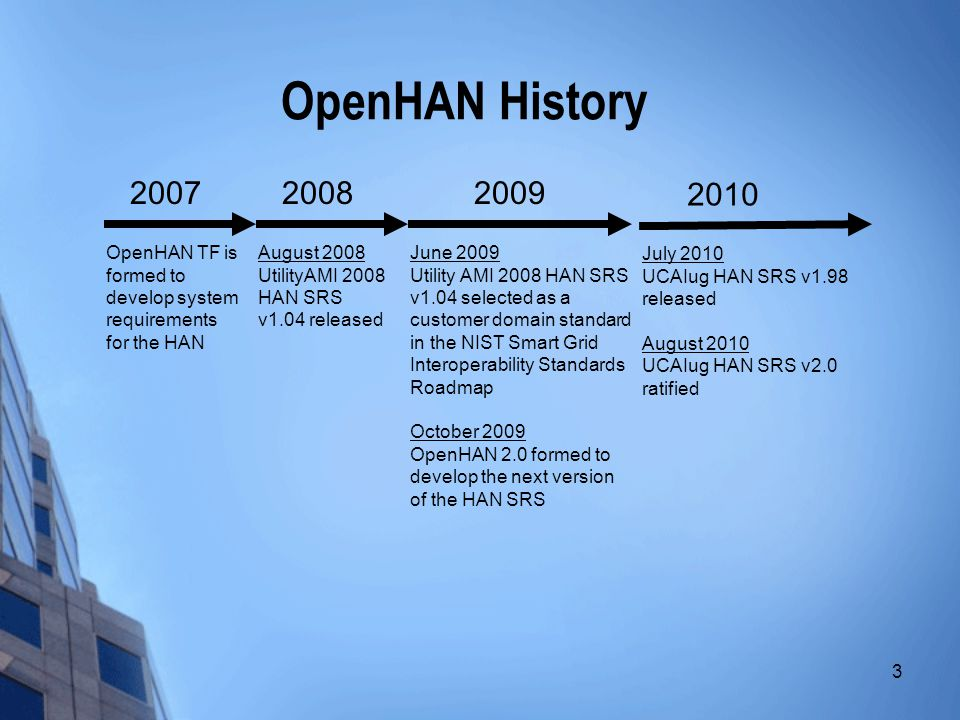 3 OpenHAN History 2008 August 2008 UtilityAMI 2008 HAN SRS v1.04 released 2007 OpenHAN TF is formed to develop system requirements for the HAN 2009 June 2009 Utility AMI 2008 HAN SRS v1.04 selected as a customer domain standard in the NIST Smart Grid Interoperability Standards Roadmap October 2009 OpenHAN 2.0 formed to develop the next version of the HAN SRS 2010 July 2010 UCAIug HAN SRS v1.98 released August 2010 UCAIug HAN SRS v2.0 ratified