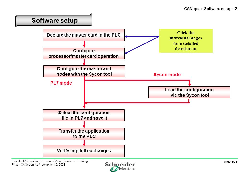 Slide 3/38 Industrial Automation - Customer View - Services - Training PhW - CANopen_soft_setup_en 10/ 2003 Declaring the master card in the PLC CANopen: Software setup - 3 The CANopen PCMCIA master card is inserted in the designated slot for communication modules in the processor module.