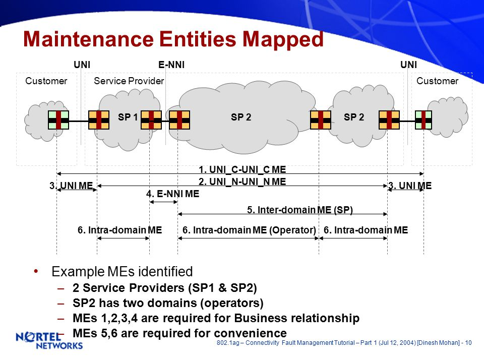 802.1ag – Connectivity Fault Management Tutorial – Part 1 (Jul 12, 2004) [Dinesh Mohan] - 10 Maintenance Entities Mapped Example MEs identified –2 Service Providers (SP1 & SP2) –SP2 has two domains (operators) –MEs 1,2,3,4 are required for Business relationship –MEs 5,6 are required for convenience Customer Service Provider 1.