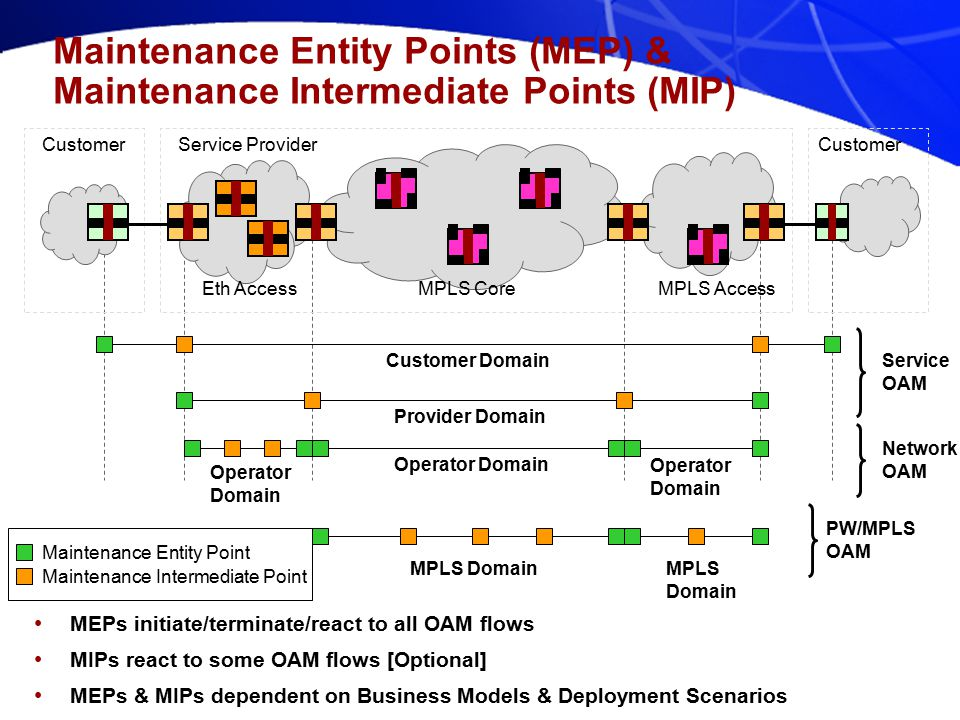 802.1ag – Connectivity Fault Management Tutorial – Part 1 (Jul 12, 2004) [Dinesh Mohan] - 8 Maintenance Entity Points (MEP) & Maintenance Intermediate Points (MIP) Network OAM Service OAM Customer Domain Provider Domain Operator Domain Eth AccessMPLS CoreMPLS Access Customer Service Provider MPLS Domain Maintenance Entity Point Maintenance Intermediate Point PW/MPLS OAM MEPs initiate/terminate/react to all OAM flows MIPs react to some OAM flows [Optional] MEPs & MIPs dependent on Business Models & Deployment Scenarios