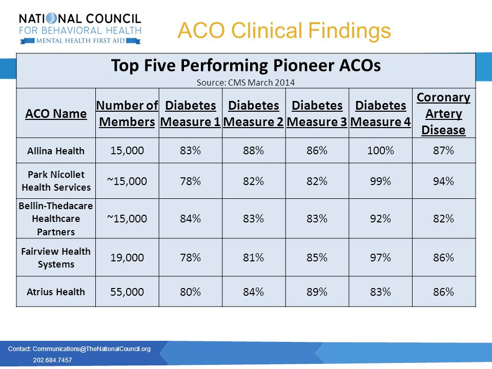 Contact: Communications@TheNationalCouncil.org 202.684.7457 www.TheNationalCouncil.org ACO Clinical Findings Top Five Performing Pioneer ACOs Source: CMS March 2014 ACO Name Number of Members Diabetes Measure 1 Diabetes Measure 2 Diabetes Measure 3 Diabetes Measure 4 Coronary Artery Disease Allina Health 15,00083%88%86%100%87% Park Nicollet Health Services ~15,00078%82% 99%94% Bellin-Thedacare Healthcare Partners ~15,00084%83% 92%82% Fairview Health Systems 19,00078%81%85%97%86% Atrius Health 55,00080%84%89%83%86%