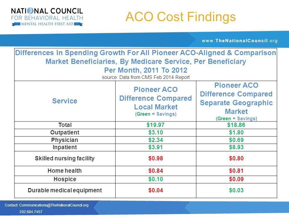 Contact: Communications@TheNationalCouncil.org 202.684.7457 www.TheNationalCouncil.org ACO Cost Findings Differences In Spending Growth For All Pioneer ACO-Aligned & Comparison Market Beneficiaries, By Medicare Service, Per Beneficiary Per Month, 2011 To 2012 source: Data from CMS Feb 2014 Report Service Pioneer ACO Difference Compared Local Market (Green = Savings) Pioneer ACO Difference Compared Separate Geographic Market (Green = Savings) Total$19.97$18.86 Outpatient$3.10$1.80 Physician$2.34$0.69 Inpatient$3.91$8.93 Skilled nursing facility$0.98$0.80 Home health$0.84$0.81 Hospice$0.10$0.09 Durable medical equipment$0.04$0.03
