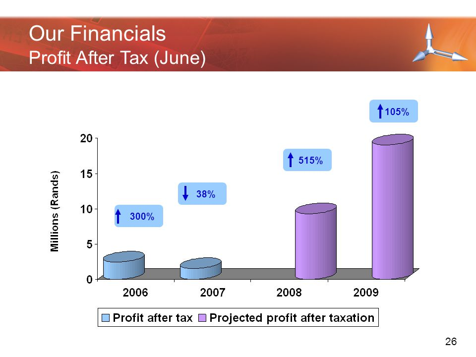 200720082009 Revenue increase on prior years (%)622976 Gross margin (%)535649 Profit After Tax (%)31619 Our Financials Key Revenue Ratio's 27