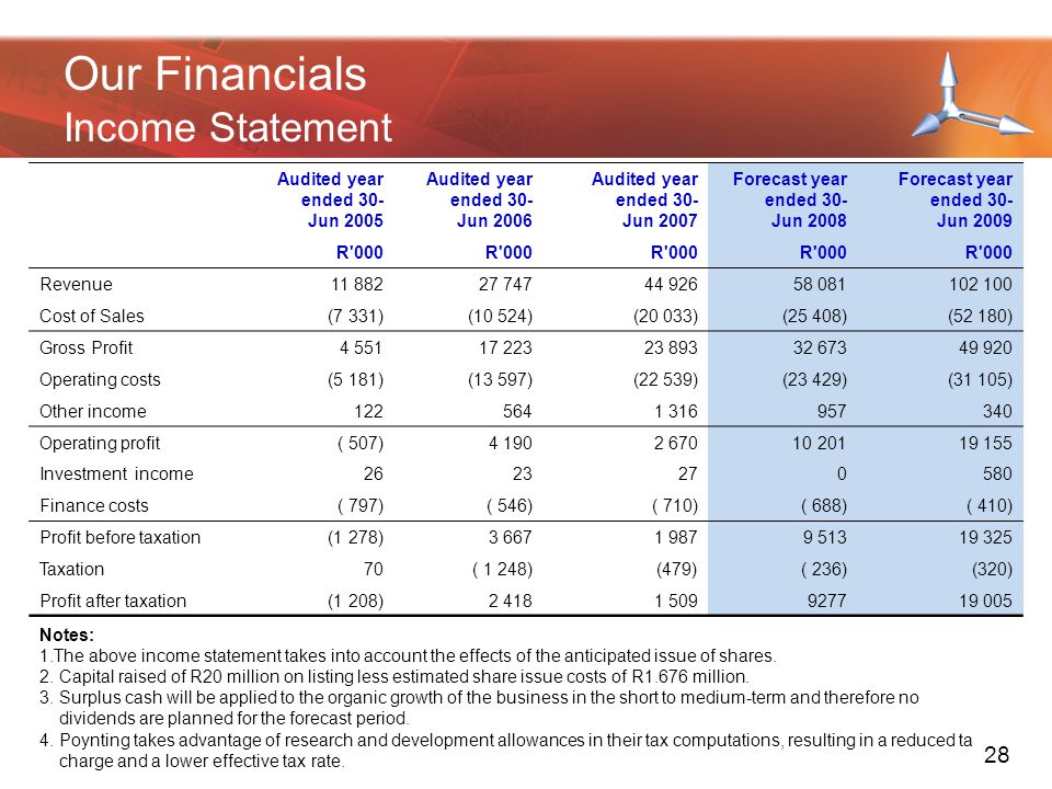 Our Financials Income Statement Audited year ended 30- Jun 2005 Audited year ended 30- Jun 2006 Audited year ended 30- Jun 2007 Forecast year ended 30