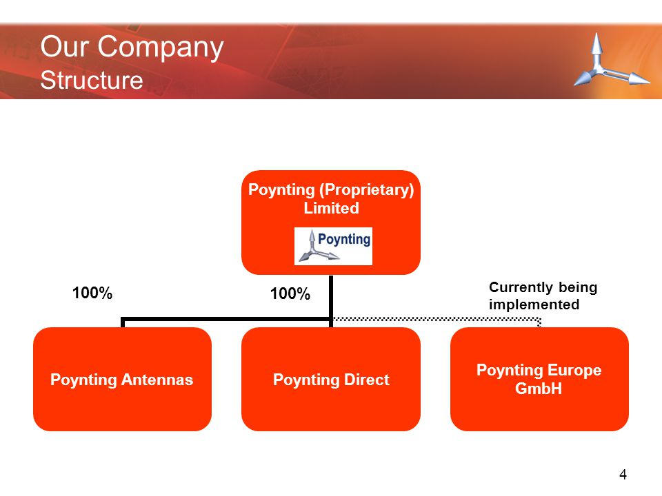 100% Currently being implemented Our Company Structure 4
