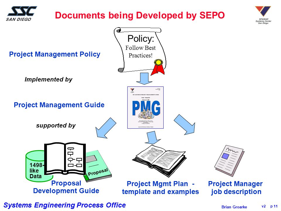 Systems Engineering Process Office v2 p 11 Brian Groarke Documents being Developed by SEPO Proposal Policy: Follow Best Practices! Project Management