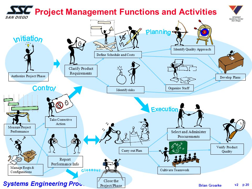 Systems Engineering Process Office v2 p 20 Brian Groarke Project Management Functions and Activities Authorize Project/Phase Measure Project Performan