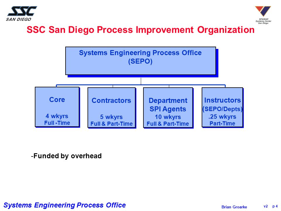 Systems Engineering Process Office v2 p 15 Brian Groarke Which Projects does this Apply to.