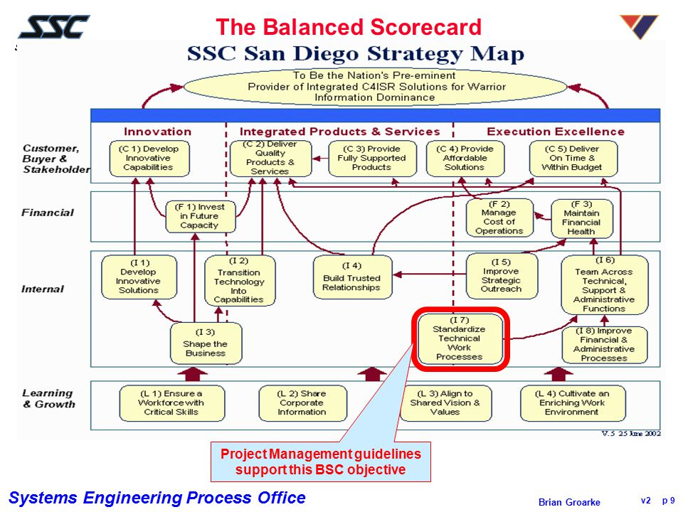 Systems Engineering Process Office v2 p 10 Brian Groarke Migrating from SW-CMM to the CMMI SW-CMM Key Process Areas CMMI Process Areas Defect preventionCausal analysis and resolution Technology change mgmtOrg.