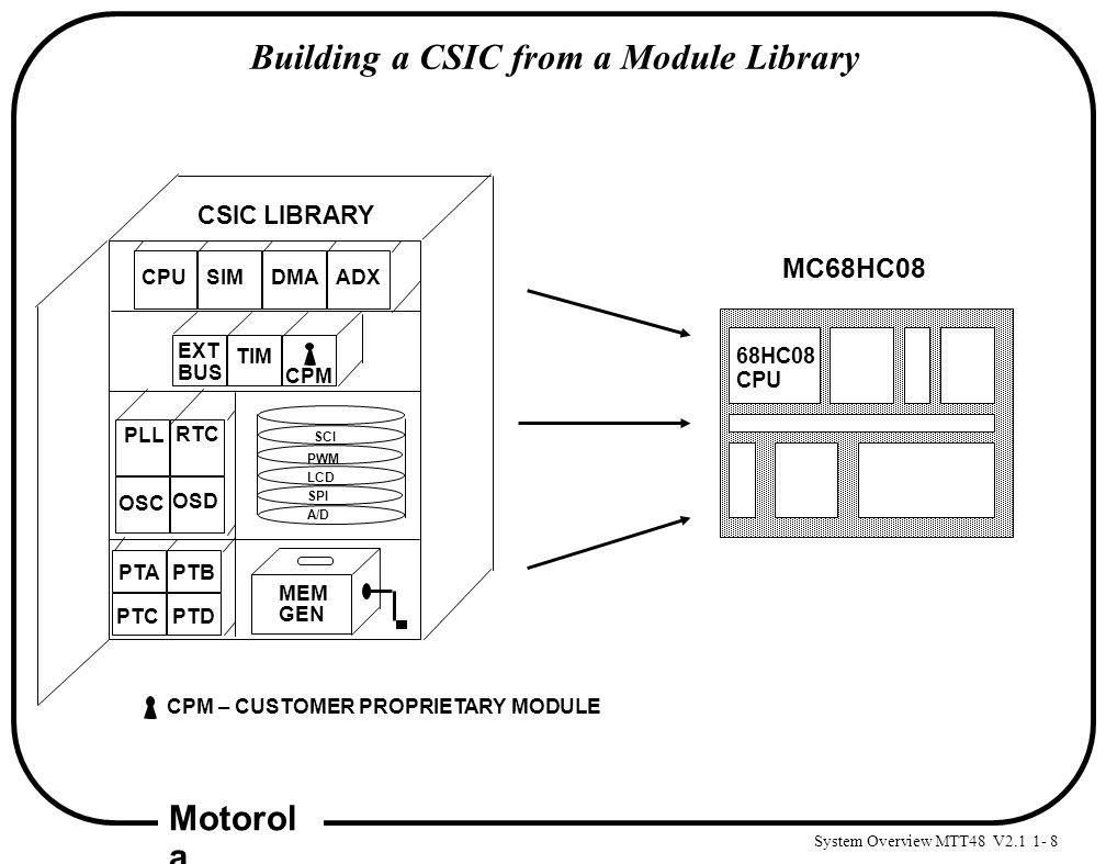 System Overview MTT48 V2.1 1- 8 Motorol a Building a CSIC from a Module Library MC68HC08 68HC08 CPU MEM GEN PTAPTB PTCPTD ADXSIMDMACPU CSIC LIBRARY CP