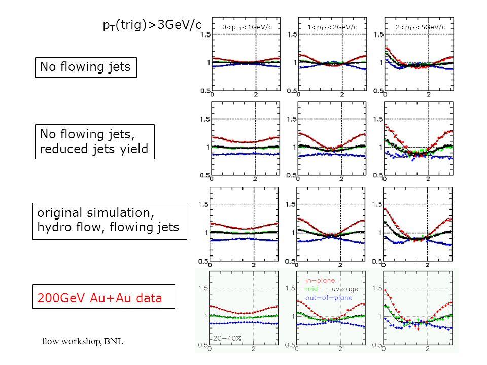 flow workshop, BNLShinIchi Esumi, Tsukuba11 No flowing jets No flowing jets, reduced jets yield p T (trig)>3GeV/c 0<p T1 <1GeV/c 1<p T1 <2GeV/c 2<p T1 <5GeV/c original simulation, hydro flow, flowing jets 200GeV Au+Au data
