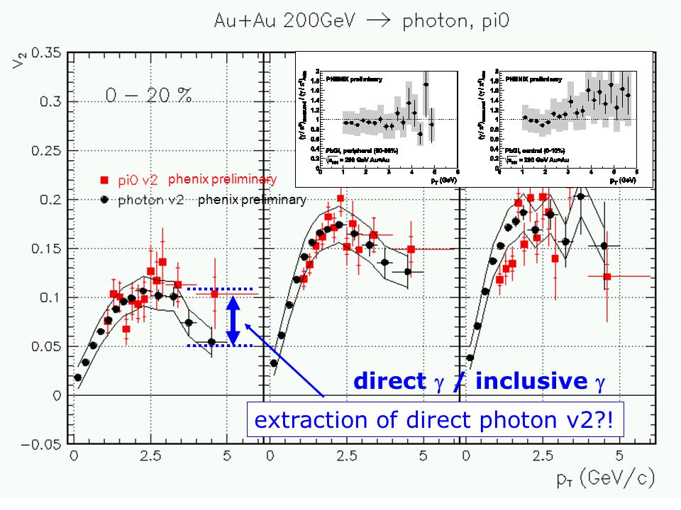 flow workshop, BNLShinIchi Esumi, Tsukuba19 extraction of direct photon v2?! phenix preliminary direct  / inclusive 