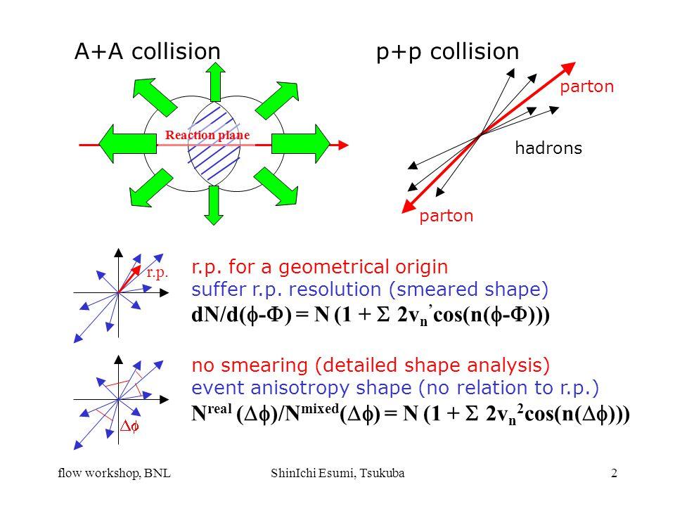 flow workshop, BNLShinIchi Esumi, Tsukuba2 r.p.  Reaction plane parton hadrons p+p collisionA+A collision r.p. for a geometrical origin suffer r.p.