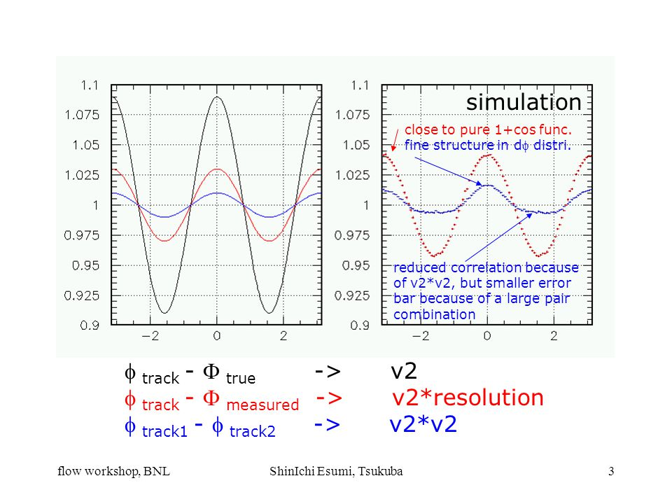 flow workshop, BNLShinIchi Esumi, Tsukuba3  track -  true -> v2  track -  measured -> v2*resolution  track1 -  track2 -> v2*v2 reduced correlation because of v2*v2, but smaller error bar because of a large pair combination simulation close to pure 1+cos func.