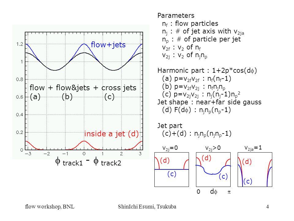flow workshop, BNLShinIchi Esumi, Tsukuba4 inside a jet (d) flow + flow&jets + cross jets (a) (b) (c) flow+jets  track1 -  track2 Parameters n f : flow particles n j : # of jet axis with v 2ja n p : # of particle per jet v 2f : v 2 of n f v 2j : v 2 of n j n p Harmonic part : 1+2p*cos(d) (a) p=v 2f v 2f : n f (n f -1) (b) p=v 2f v 2j : n f n j n p (c) p=v 2j v 2j : n j (n j -1)n p 2 Jet shape : near+far side gauss (d) F(d) : n j n p (n p -1) Jet part (c)+(d) : n j n p (n j n p -1) (c) (d) v 2j =0v 2j >0 v 2ja =1 0 d  (c) (d) (c) (d)