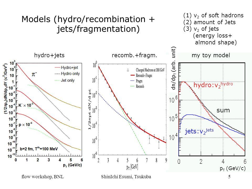 flow workshop, BNLShinIchi Esumi, Tsukuba5 Models (hydro/recombination + jets/fragmentation) hydro+jetsrecomb.+fragm. hydro:v 2 hydro jets:v 2 jets su