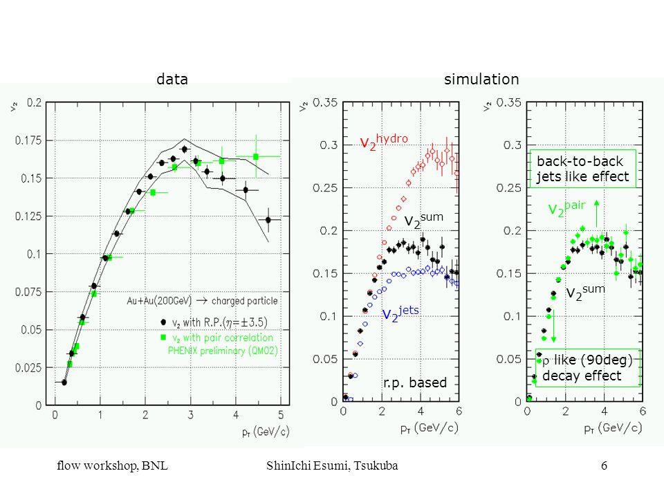 flow workshop, BNLShinIchi Esumi, Tsukuba6 v 2 hydro v 2 jets v 2 sum v 2 pair back-to-back jets like effect  like (90deg) decay effect simulation r.p.