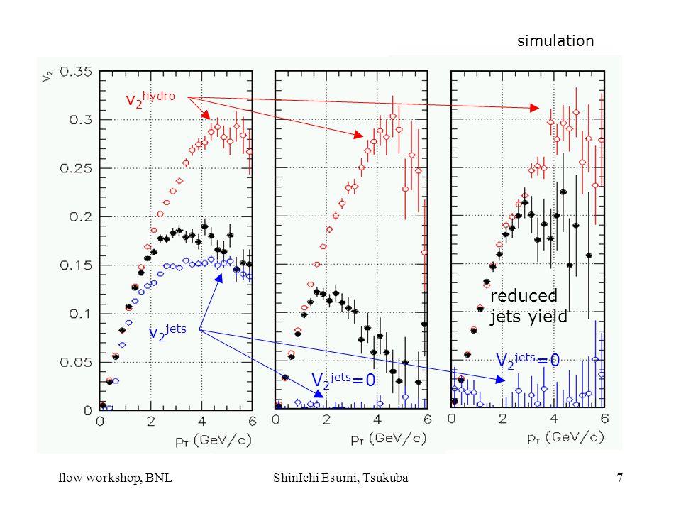flow workshop, BNLShinIchi Esumi, Tsukuba7 simulation v 2 hydro v 2 jets V 2 jets =0 reduced jets yield