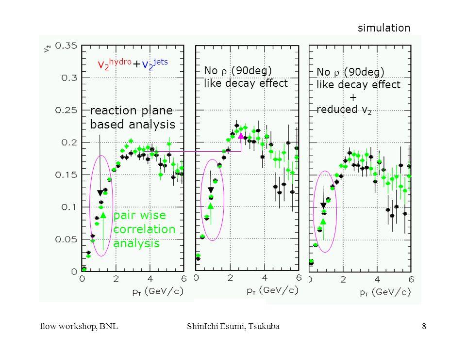 flow workshop, BNLShinIchi Esumi, Tsukuba8 simulation v 2 hydro +v 2 jets reaction plane based analysis pair wise correlation analysis No  (90deg) like decay effect No  (90deg) like decay effect + reduced v 2