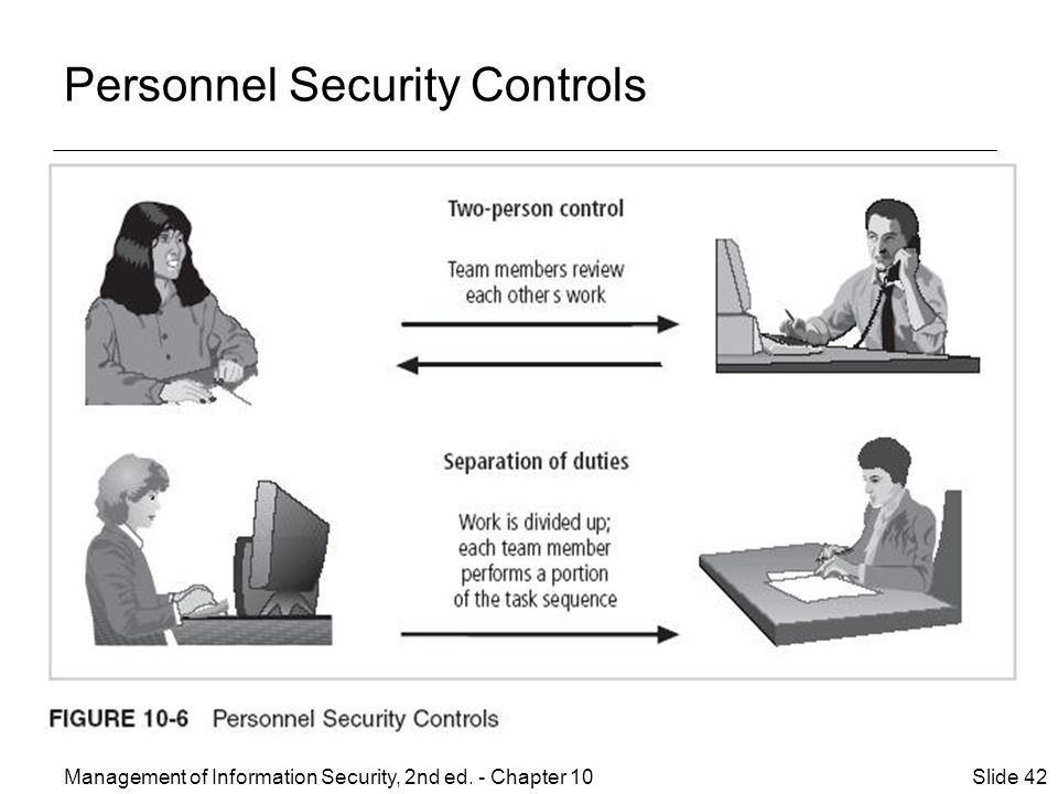 Management of Information Security, 2nd ed. - Chapter 10 Slide 42 Personnel Security Controls