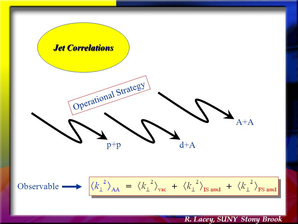 R. Lacey, SUNY Stony Brook Jet Correlations p+p d+A A+A Operational Strategy Observable