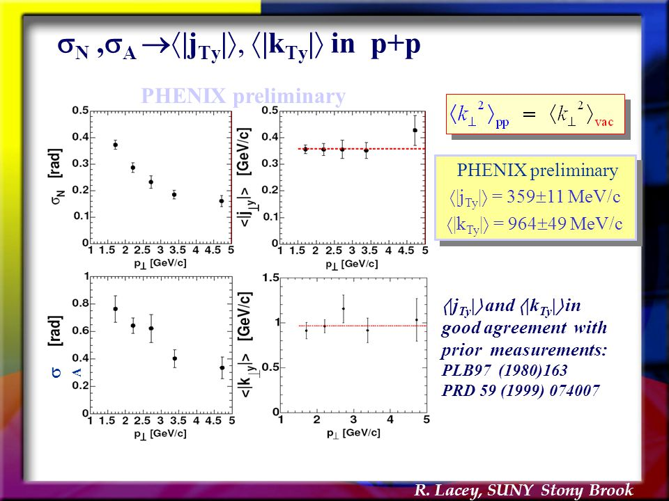 R. Lacey, SUNY Stony Brook  N,  A  |j Ty | ,  |k Ty |  in p+p PHENIX preliminary  |j Ty |  = 359  11 MeV/c  |k Ty |  = 964  49 MeV/c PHEN