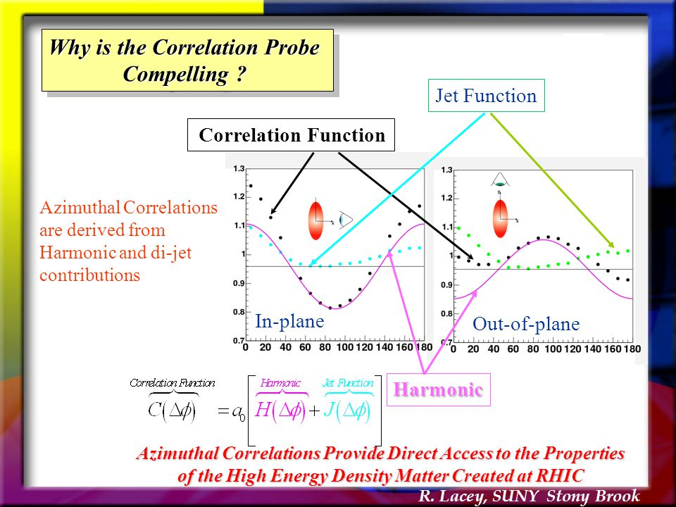R. Lacey, SUNY Stony Brook In-plane Out-of-plane Correlation Function Harmonic Jet Function Azimuthal Correlations Provide Direct Access to the Proper