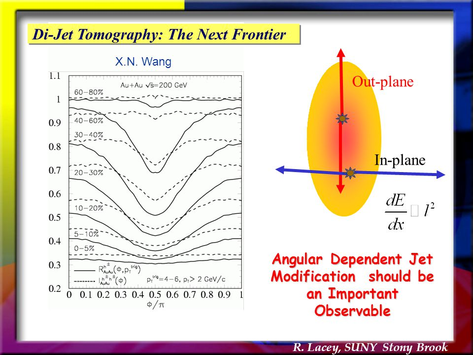In-plane Out-plane X.N. Wang Angular Dependent Jet Modification should be an Important Observable Di-Jet Tomography: The Next Frontier