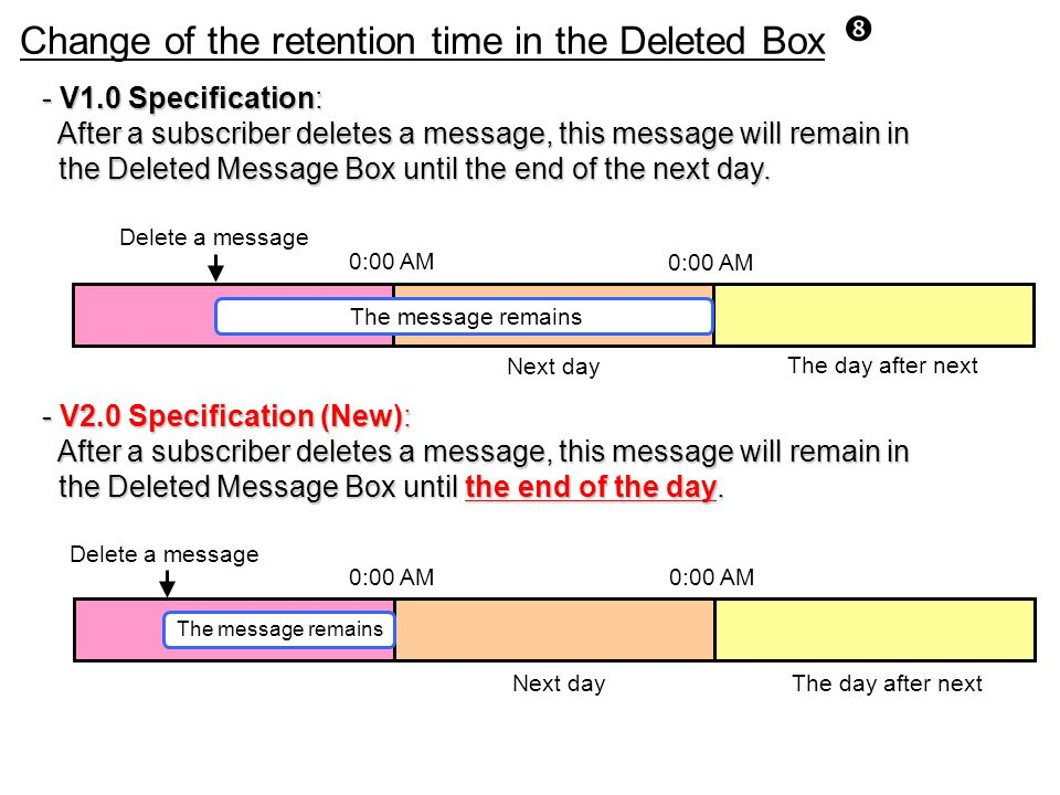 """ Change of the retention time in the Deleted Box - V1.0 Specification: After a subscriber deletes a message, this message will remain in After a subs"