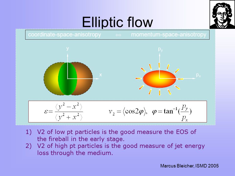 Marcus Bleicher, ISMD 2005 Elliptic flow y x pypy pxpx coordinate-space-anisotropy  momentum-space-anisotropy 1)V2 of low pt particles is the good measure the EOS of the fireball in the early stage.