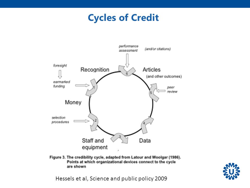 Cycles of Credit ' Volkskrant Hessels et al, Science and public policy 2009