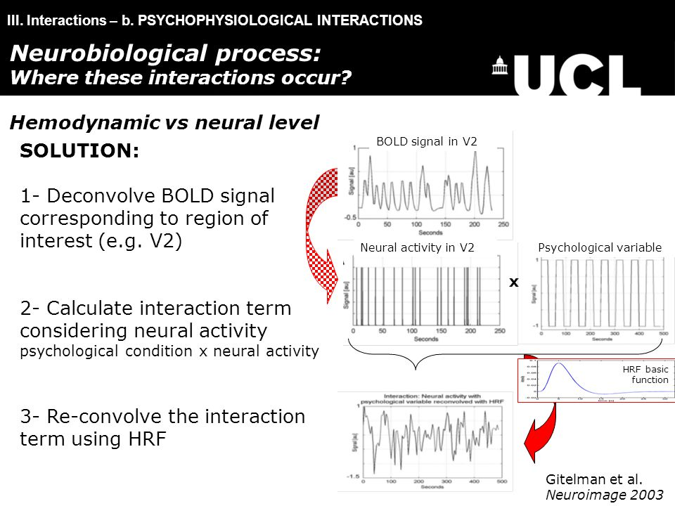 III. Interactions – b. PSYCHOPHYSIOLOGICAL INTERACTIONS SOLUTION: 1- Deconvolve BOLD signal corresponding to region of interest (e.g. V2) 2- Calculate