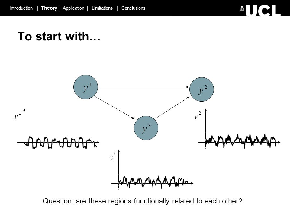 To start with… y 1 y 3 y 2 y 3 y 2 y 1 Introduction | Theory | Application | Limitations | Conclusions Question: are these regions functionally related to each other?