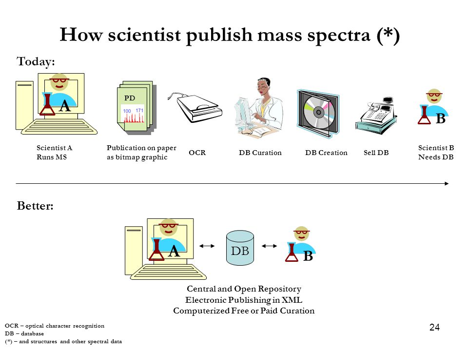 24 How scientist publish mass spectra (*) OCR – optical character recognition DB – database (*) – and structures and other spectral data PD F A B Scientist A Runs MS Publication on paper as bitmap graphic OCRDB CurationDB CreationSell DB Scientist B Needs DB A B DB Better: Central and Open Repository Electronic Publishing in XML Computerized Free or Paid Curation Today: