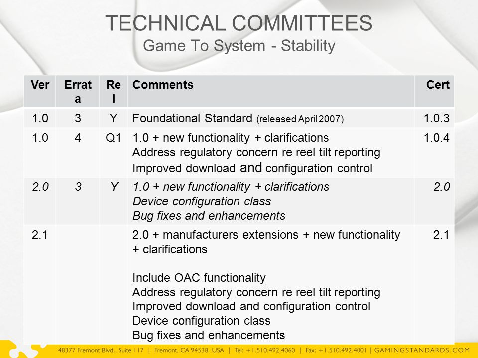 TECHNICAL COMMITTEES Game To System - Stability VerErrat a Re l CommentsCert 1.03YFoundational Standard (released April 2007) 1.0.3 1.04Q11.0 + new fu